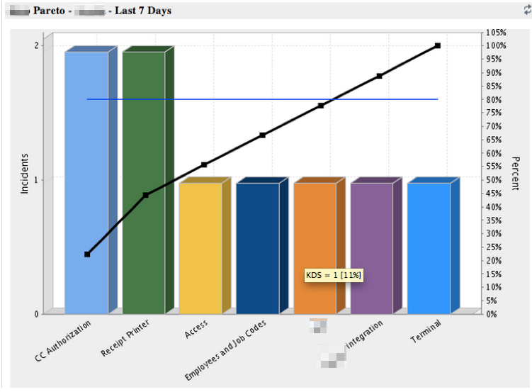 Jsdserver 179 Pareto Chart Create And Track Feature Requests For