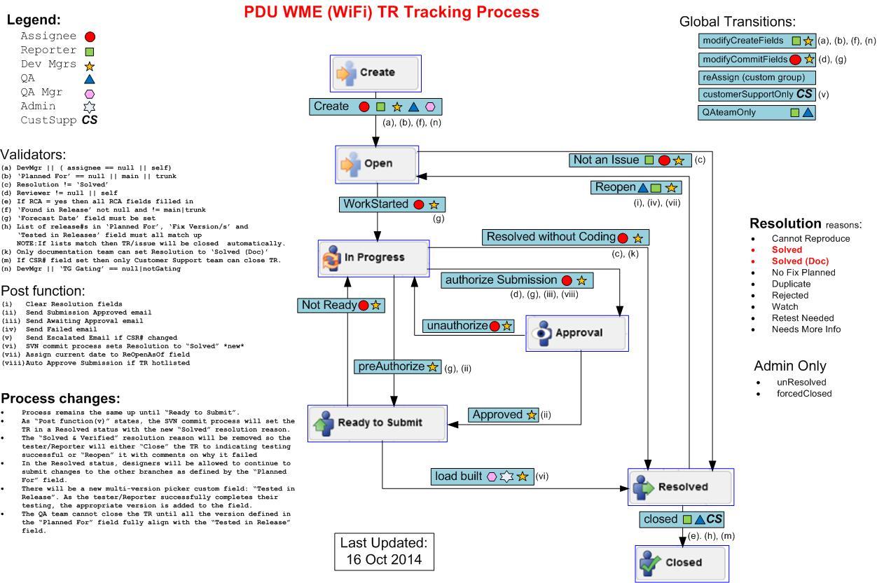 JRASERVER-33692] Feedback on the workflow designer - Atlassian JIRA