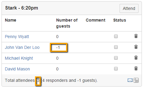 Confserver 37722 rsvp macro allows negative numbers of guests rsvpg malvernweather Image collections