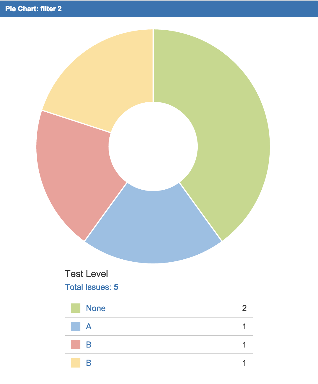 Jraserver 60071 regression from redundant entries in pie chart pie chartg nvjuhfo Image collections
