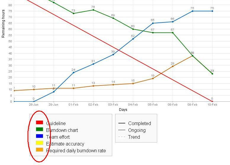 Jswserver-2078] Burndown Chart Legend Colors Are Not Displayed