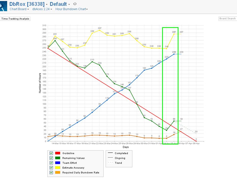 how to create velocity chart in jira