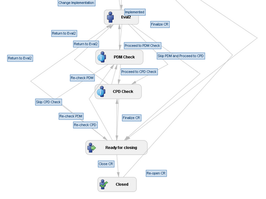 JRASERVER-25548] Workflow Viewer should show the transition lines ...