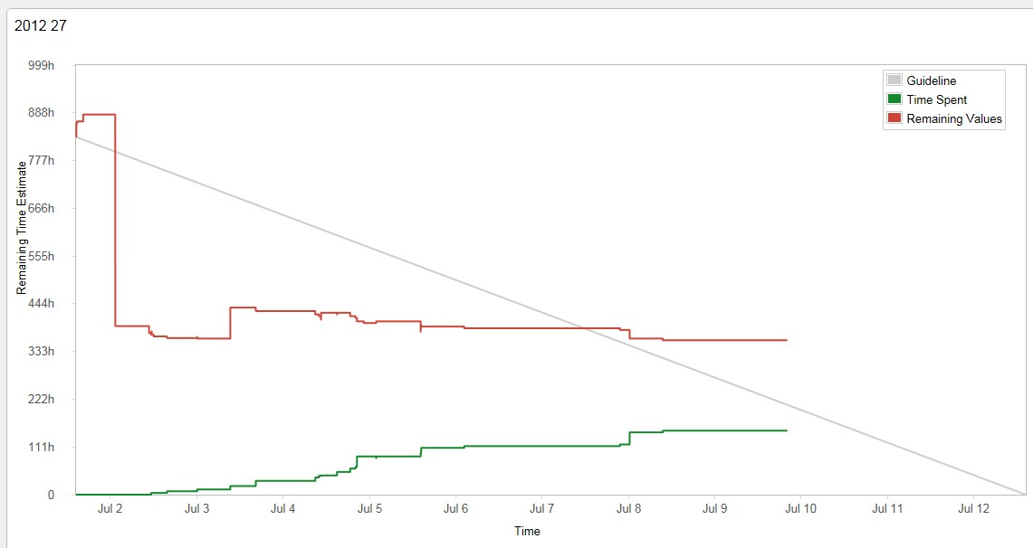 Jswserver Jira Software Burndown Chart And Sprint Report To