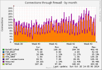 fw_conntrack-month.png