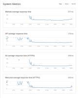 status_graph_autoscaling_2.png