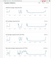 status_graph_autoscaling.png